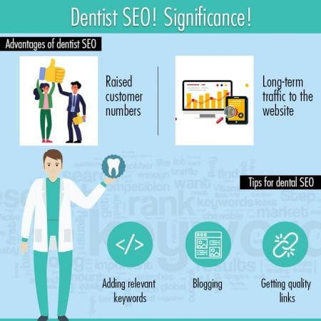 Dentist SEO! Significance!