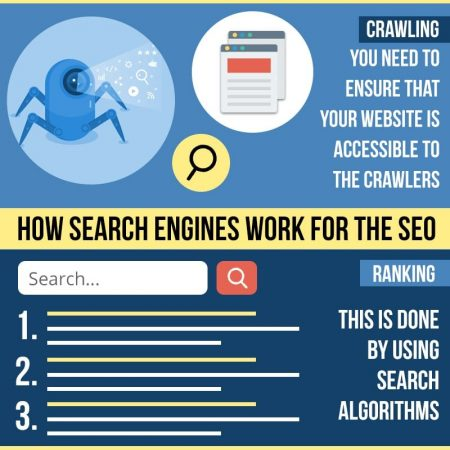 How Search Engines Work For The SEO
