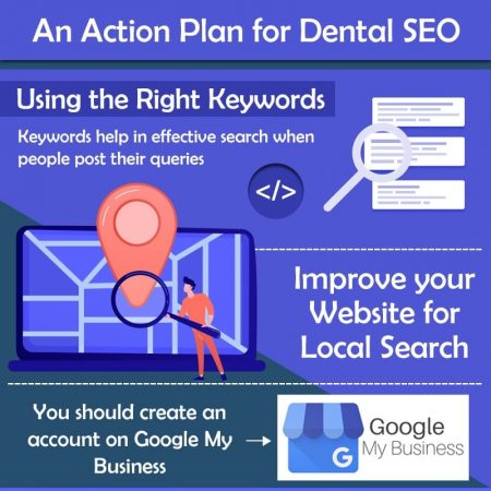 An Action Plan For Dental SEO
